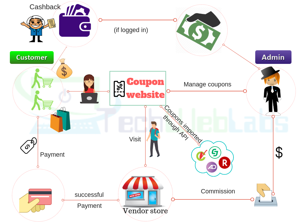 coupon and cashback mobile application development