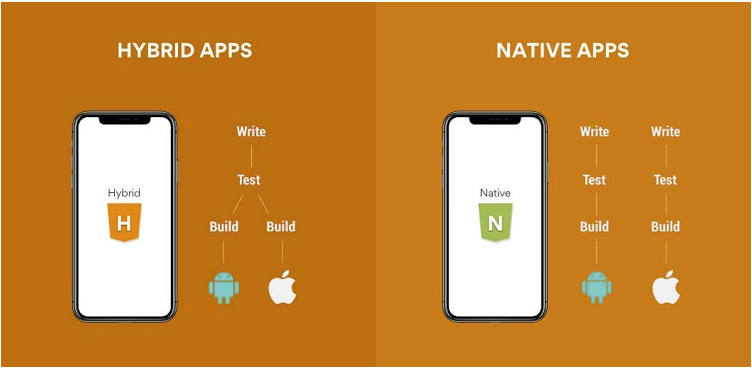 , A Complete Guide to Mobile App development, Techweblabs - Web Development | Mobile App Development | Hyderabad