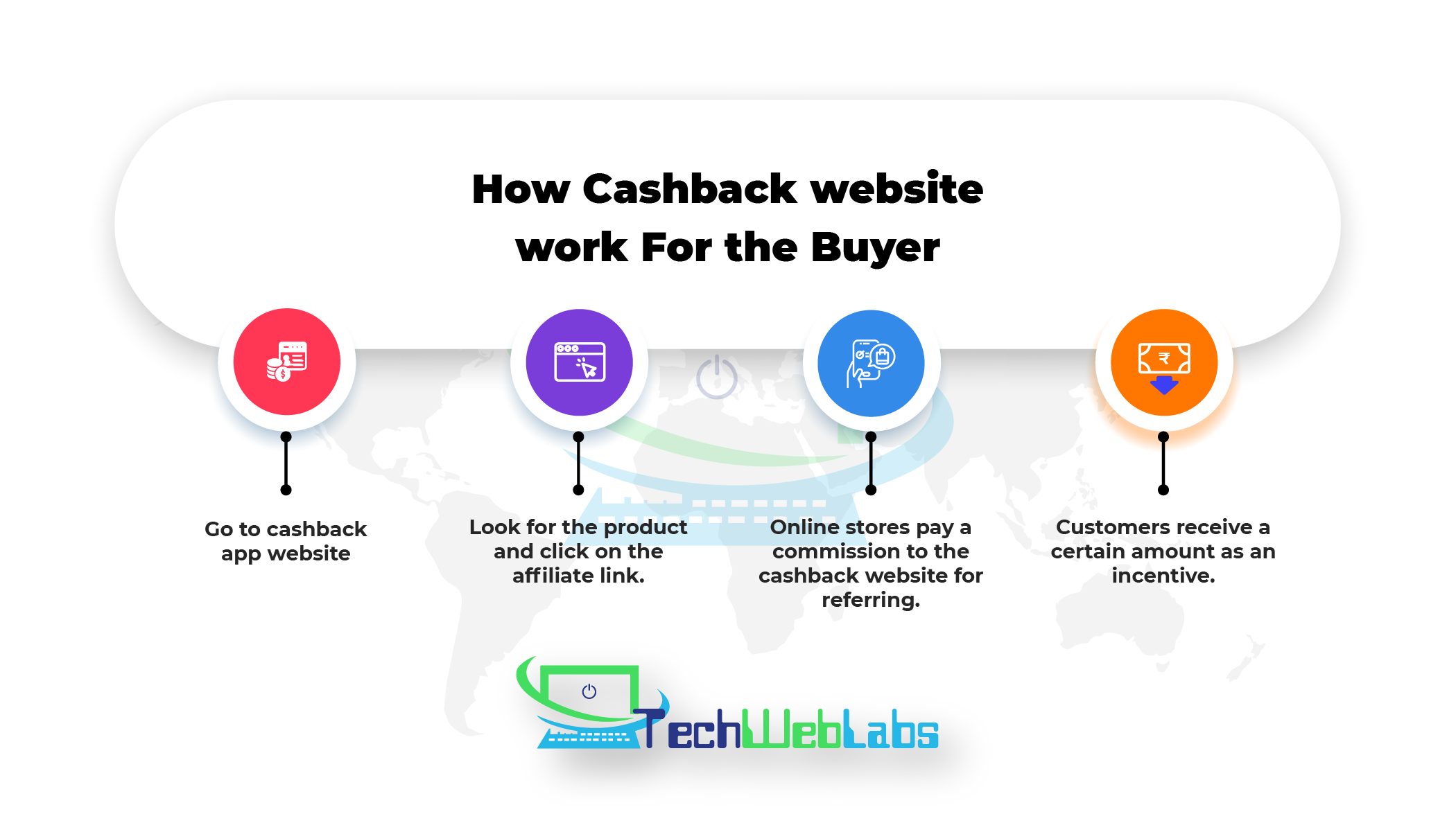 , Coupon and Cashback Website Development in 2021, Techweblabs - Web Development | Mobile App Development | Hyderabad
