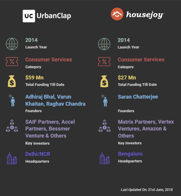 , Urbanclap vs HouseJoy. Which is best for home servicing?, Techweblabs - Web Development | Mobile App Development | Hyderabad